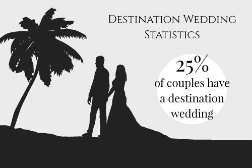 c74efbe52ea Destination Weddings   Honeymoon Report  Wedding and Honeymoon ...